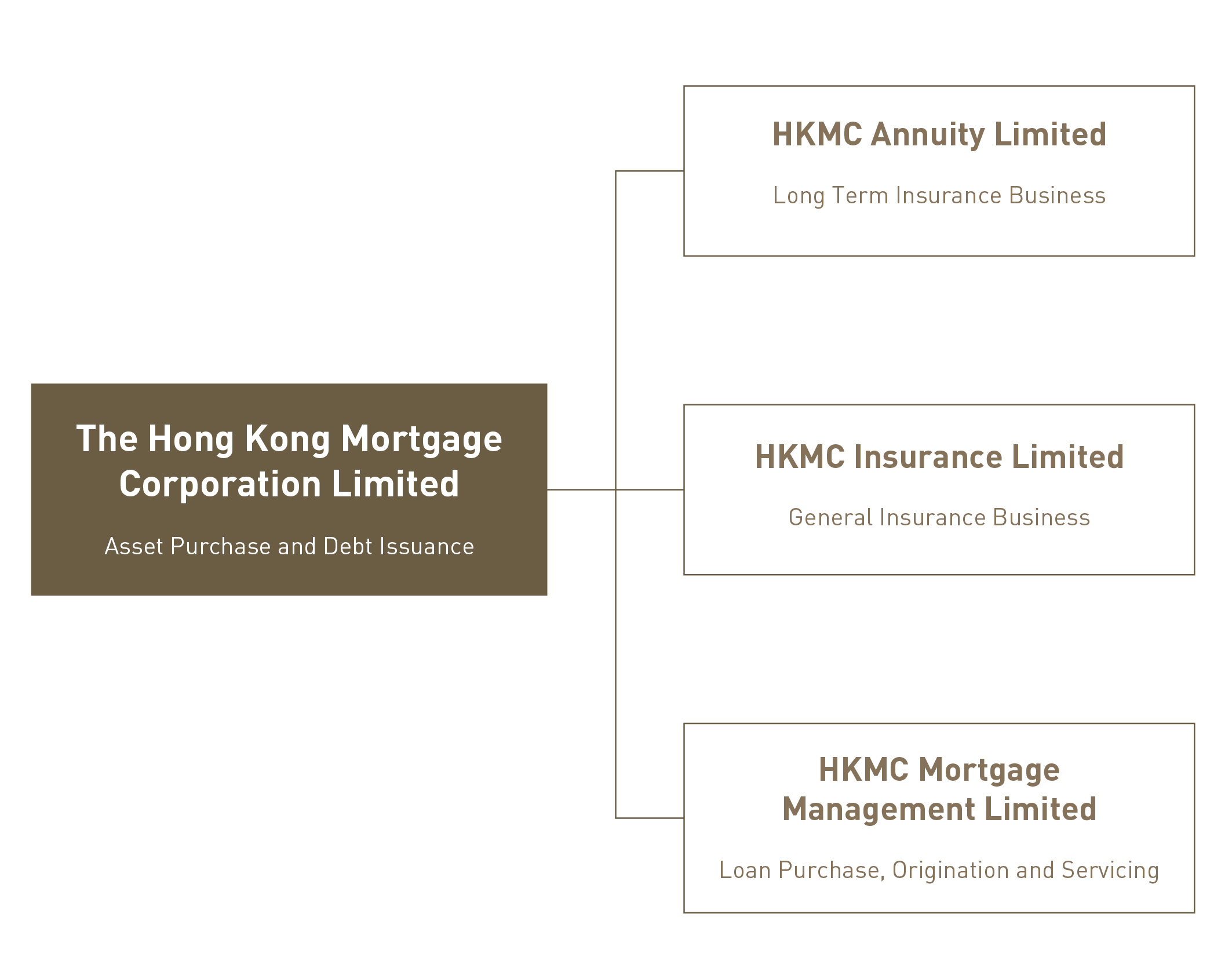 HKMC Group Organisation Structure